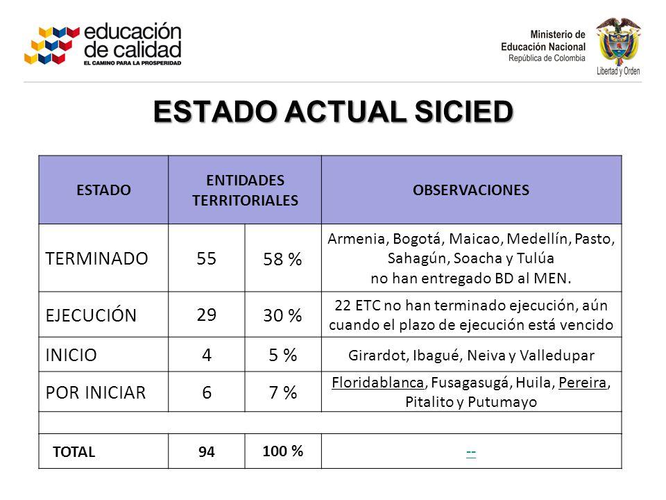 ESTADO ENTIDADES TERRITORIALES OBSERVACIONES TERMINADO 55 58 % Armenia, Bogotá, Maicao, Medellín, Pasto, Sahagún, Soacha y Tulúa no han entregado BD al MEN.