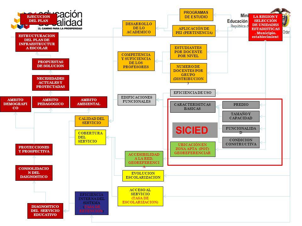 DIAGNOSTICO DEL SERVICIO EDUCATIVO DESARROLLO DE LO ACADEMICO COMPETENCIA Y SUFICIENCIA DE LOS PROFESORES EDIFICACIONES FUNCIONALES PROGRAMAS DE ESTUDIO APLICACIÓN DE PEI (PERTINENCIA) CALIDAD DEL SERVICIO COBERTURA DEL SERVICIO EFICIENCIA INTERNA DEL SISTEMA (TASA DE RETENCION) LA REGION Y SELECCIÓN DE UNIDADES ESTADISTICAS.