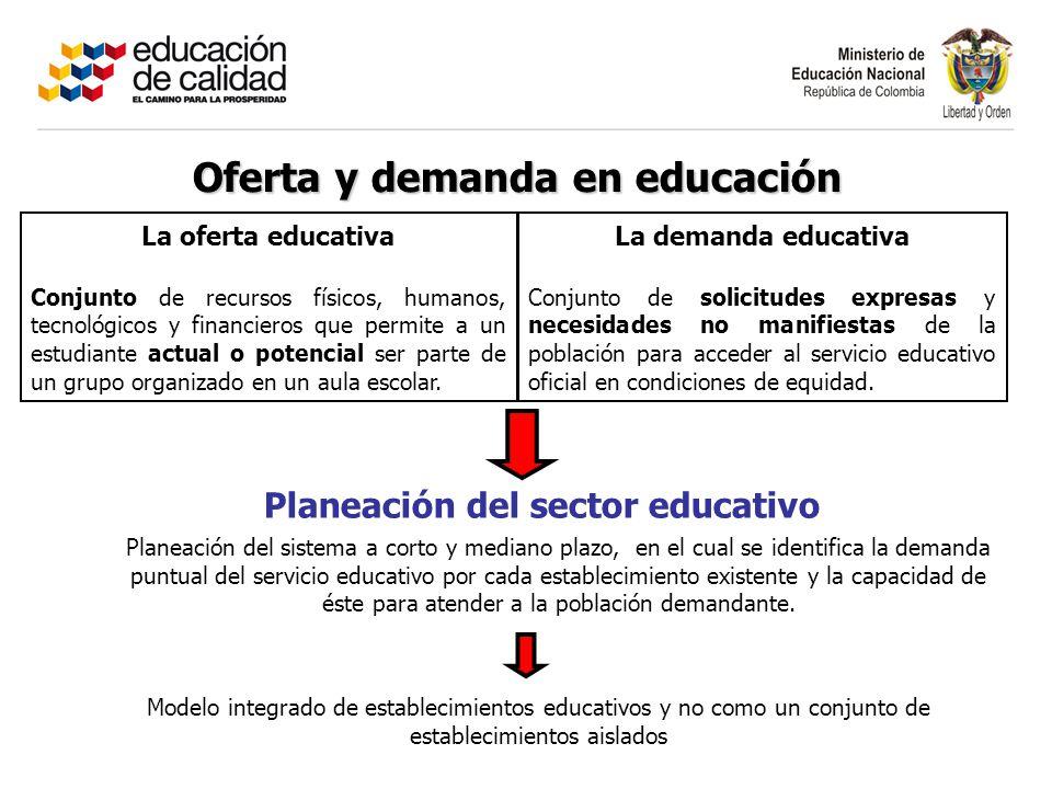 Planeación del sector educativo La oferta educativa Conjunto de recursos físicos, humanos, tecnológicos y financieros que permite a un estudiante actual o potencial ser parte de un grupo organizado en un aula escolar.