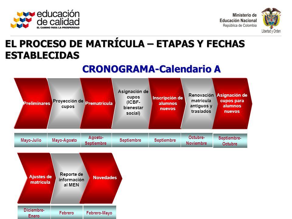 EL PROCESO DE MATRÍCULA – ETAPAS Y FECHAS ESTABLECIDAS CRONOGRAMA-Calendario A Preliminares Prematricula Asignación de cupos (ICBF- bienestar social)
