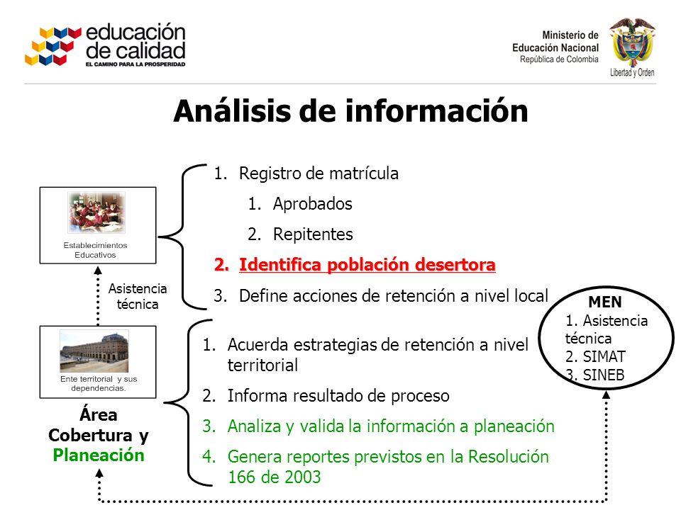 Análisis de información Área Cobertura y Planeación 1.Registro de matrícula 1.Aprobados 2.Repitentes 2.Identifica población desertora 3.Define acciones de retención a nivel local MEN 1.