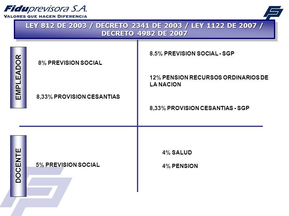 LEY 812 DE 2003 / DECRETO 2341 DE 2003 / LEY 1122 DE 2007 / DECRETO 4982 DE 2007 EMPLEADOR DOCENTE 8% PREVISION SOCIAL 8.5% PREVISION SOCIAL - SGP 5%