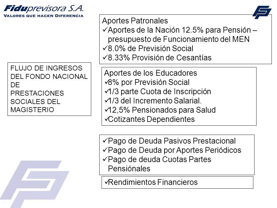 FLUJO DE INGRESOS DEL FONDO NACIONAL DE PRESTACIONES SOCIALES DEL MAGISTERIO Aportes Patronales Aportes de la Nación 12.5% para Pensión – presupuesto