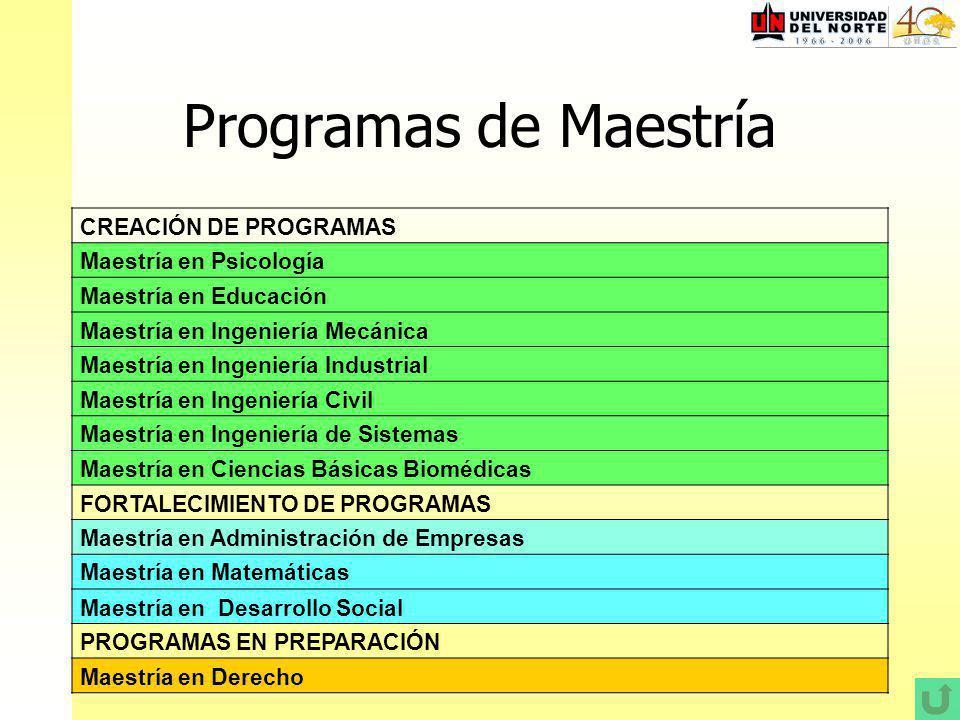 Programas de Maestría CREACIÓN DE PROGRAMAS Maestría en Psicología Maestría en Educación Maestría en Ingeniería Mecánica Maestría en Ingeniería Industrial Maestría en Ingeniería Civil Maestría en Ingeniería de Sistemas Maestría en Ciencias Básicas Biomédicas FORTALECIMIENTO DE PROGRAMAS Maestría en Administración de Empresas Maestría en Matemáticas Maestría en Desarrollo Social PROGRAMAS EN PREPARACIÓN Maestría en Derecho