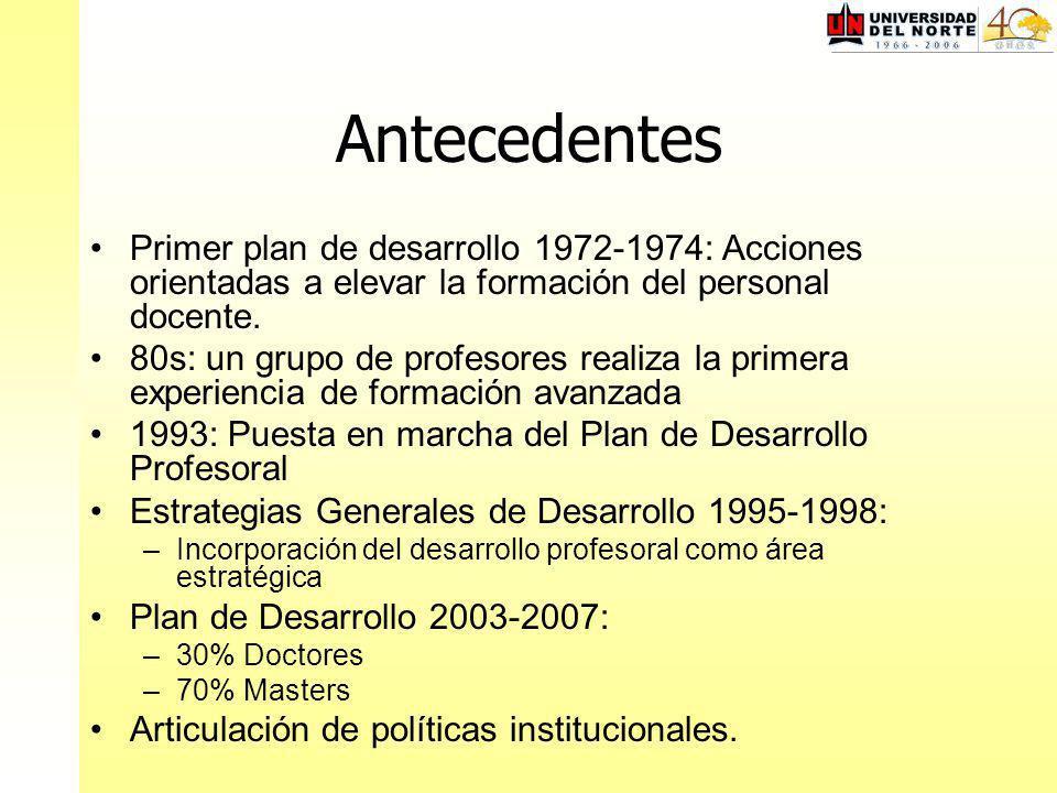 Antecedentes Primer plan de desarrollo 1972-1974: Acciones orientadas a elevar la formación del personal docente. 80s: un grupo de profesores realiza