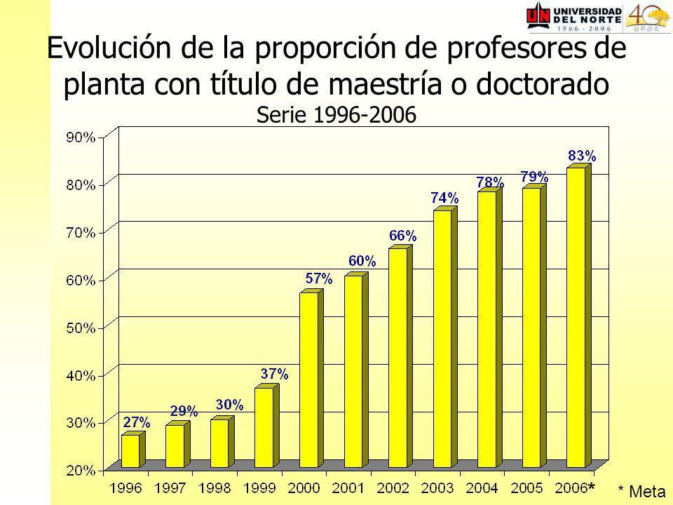 Evolución de la proporción de profesores de planta con título de maestría o doctorado Serie 1996-2006 * Meta *