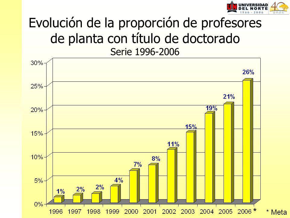 Evolución de la proporción de profesores de planta con título de doctorado Serie 1996-2006 * Meta *