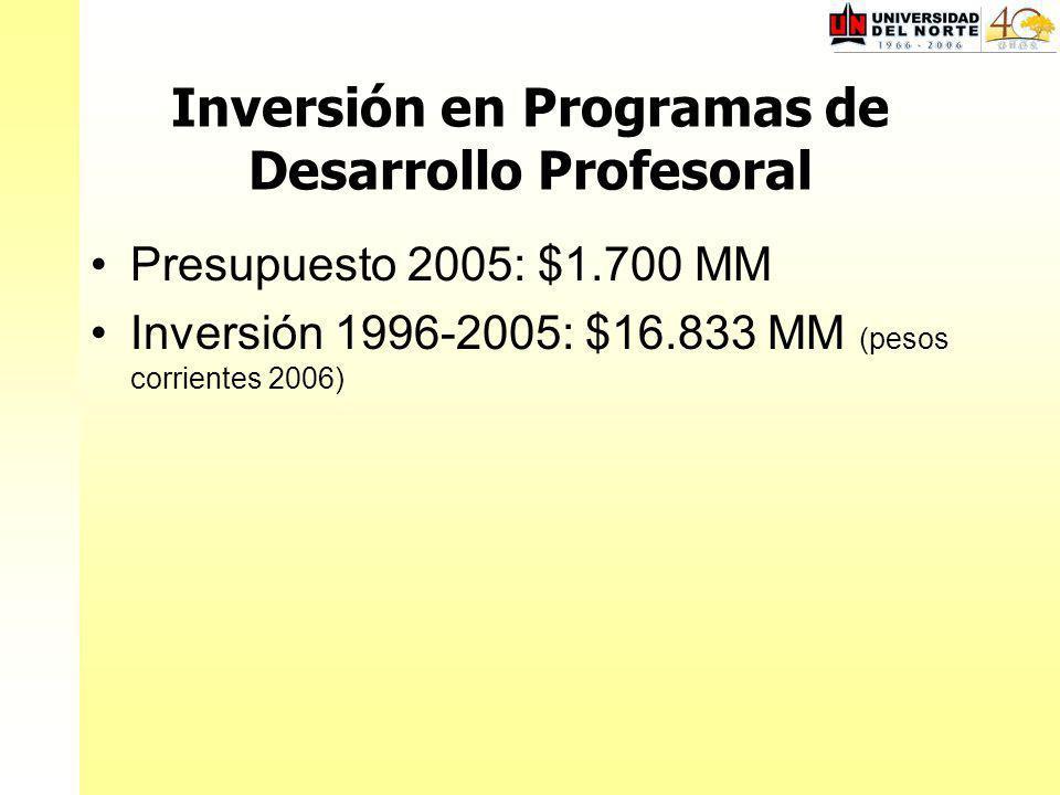 Inversión en Programas de Desarrollo Profesoral Presupuesto 2005: $1.700 MM Inversión 1996-2005: $16.833 MM (pesos corrientes 2006)