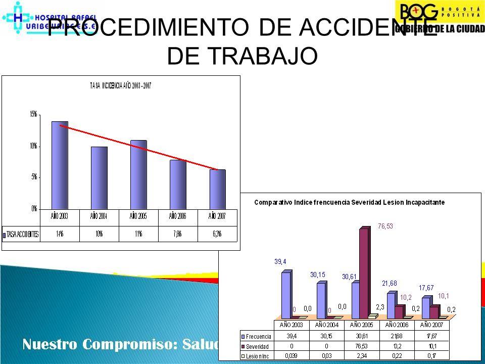 COMITÉ INSTITUCIONAL DE EMERGENCIAS Y DESASTRES (COIE) DEL HOSPITAL RAFAEL URIBE URIBE COORDINADOR DE EMERGENCIAS INTERNAS SALUD OCUPACIONAL BRIGADA DE EMERGENCIA 12 PERSONAS MINIMO MISION PRINCIPAL Rescate básico, Primeros Auxilios, control de la emergencia incipiente.