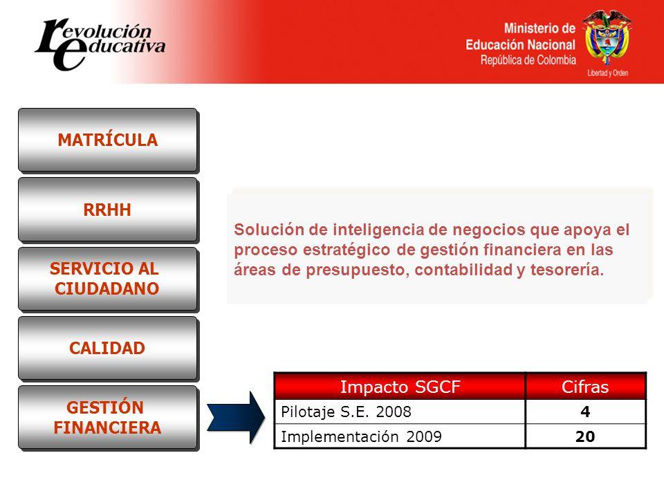Impacto SGCFCifras Pilotaje S.E. 20084 Implementación 200920 Solución de inteligencia de negocios que apoya el proceso estratégico de gestión financie
