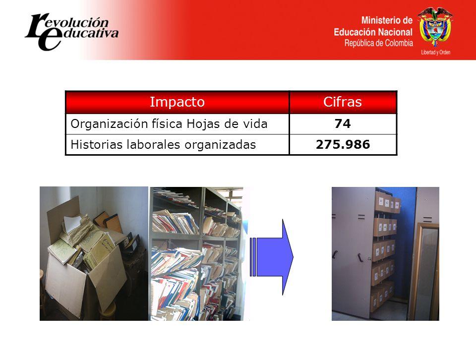 ImpactoCifras Organización física Hojas de vida74 Historias laborales organizadas275.986