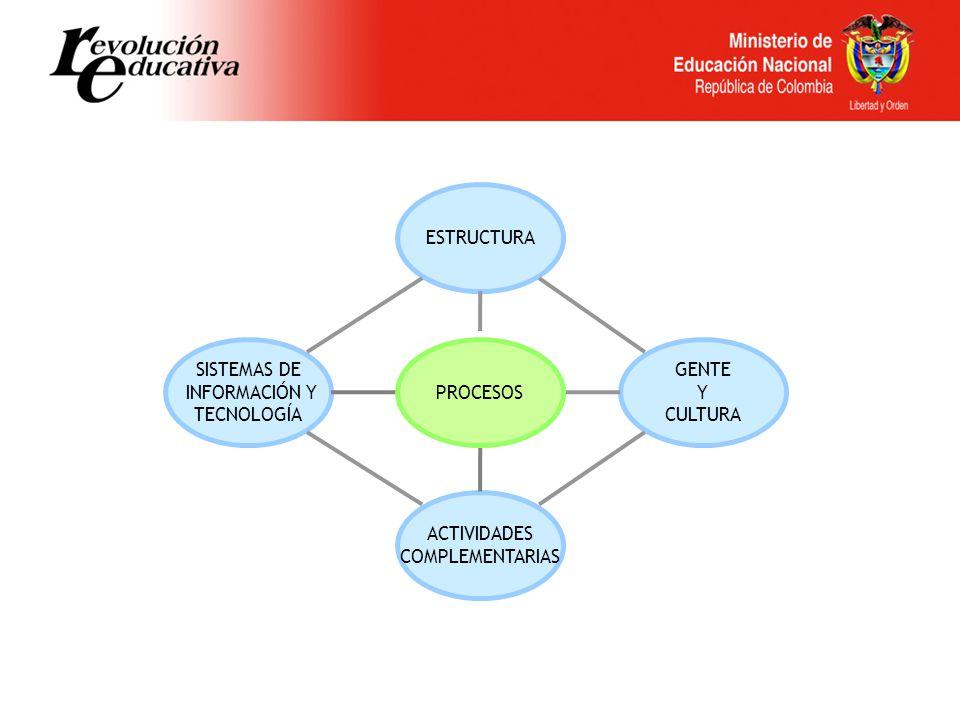 ESTRUCTURA ACTIVIDADES COMPLEMENTARIAS GENTE Y CULTURA SISTEMAS DE INFORMACIÓN Y TECNOLOGÍA PROCESOS