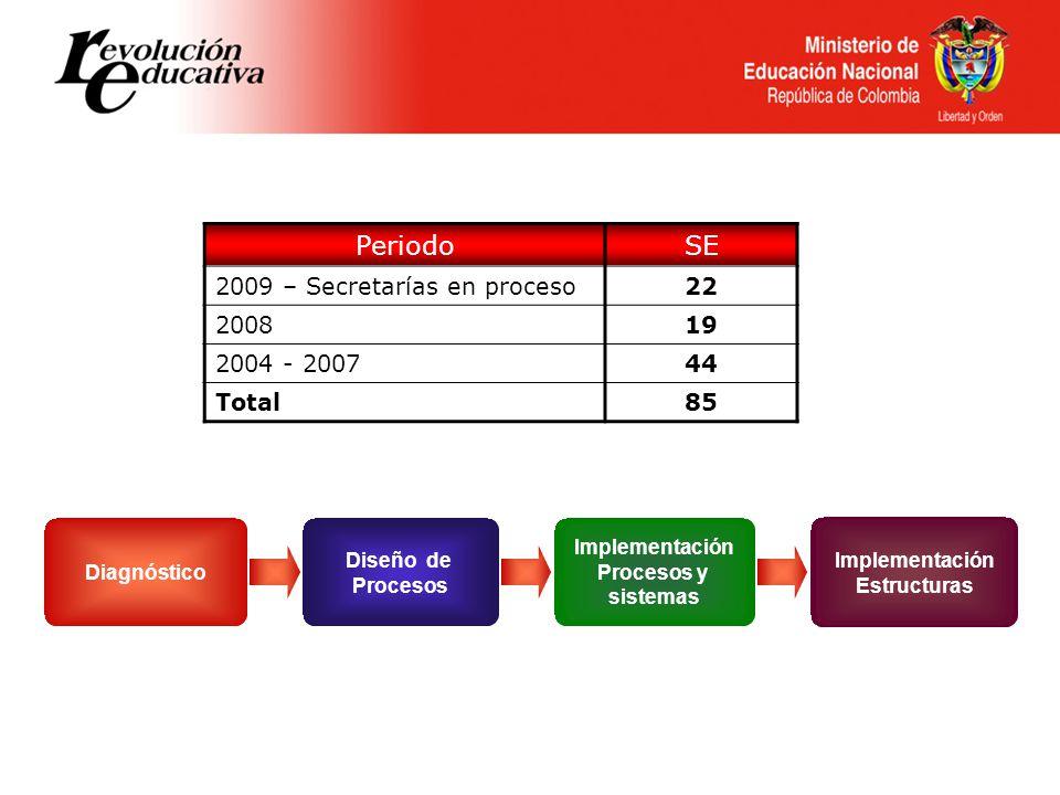 Diagnóstico Diseño de Procesos Implementación Estructuras Implementación Procesos y sistemas PeriodoSE 2009 – Secretarías en proceso22 200819 2004 - 200744 Total85