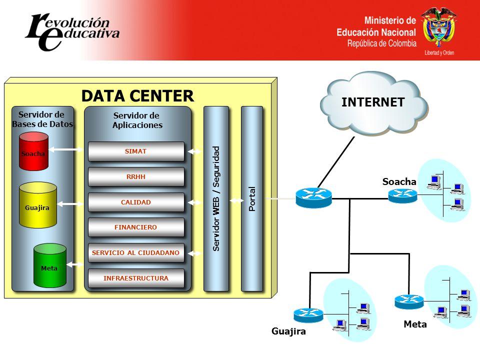 DATA CENTER Portal Servidor WEB / Seguridad Servidor de Aplicaciones Servidor de Aplicaciones SIMAT Servidor de Bases de Datos Servidor de Bases de Datos RRHH CALIDAD FINANCIERO Soacha Guajira Meta Soacha Meta Guajira SERVICIO AL CIUDADANO INFRAESTRUCTURA INTERNET