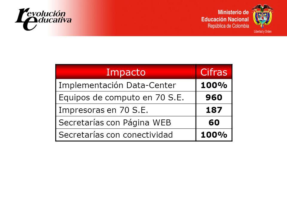 ImpactoCifras Implementación Data-Center100% Equipos de computo en 70 S.E.960 Impresoras en 70 S.E.187 Secretarías con Página WEB60 Secretarías con conectividad100%
