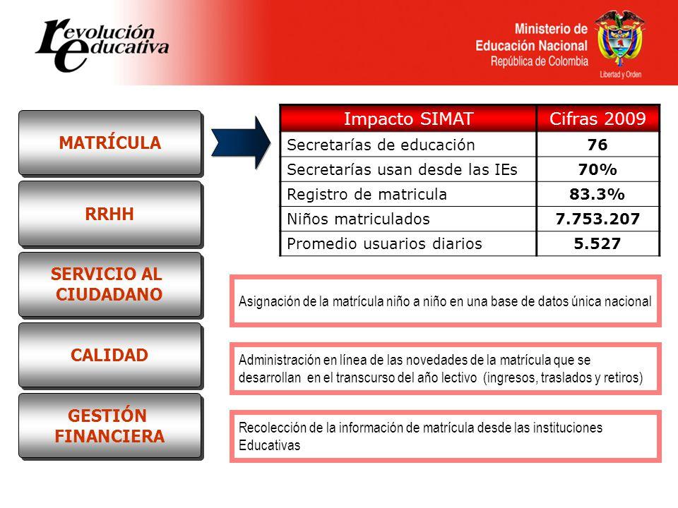 RRHH MATRÍCULA SERVICIO AL CIUDADANO SERVICIO AL CIUDADANO CALIDAD GESTIÓN FINANCIERA GESTIÓN FINANCIERA Impacto SIMATCifras 2009 Secretarías de educa