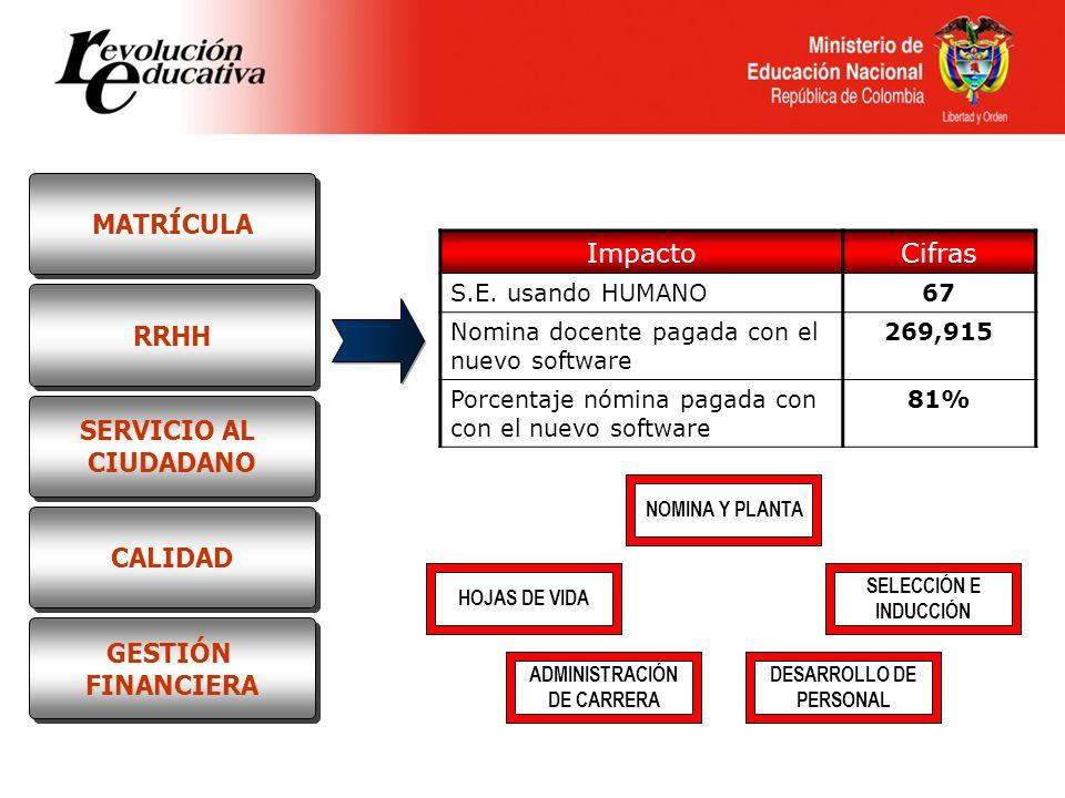NOMINA Y PLANTA SELECCIÓN E INDUCCIÓN DESARROLLO DE PERSONAL HOJAS DE VIDA ADMINISTRACIÓN DE CARRERA ImpactoCifras S.E. usando HUMANO67 Nomina docente