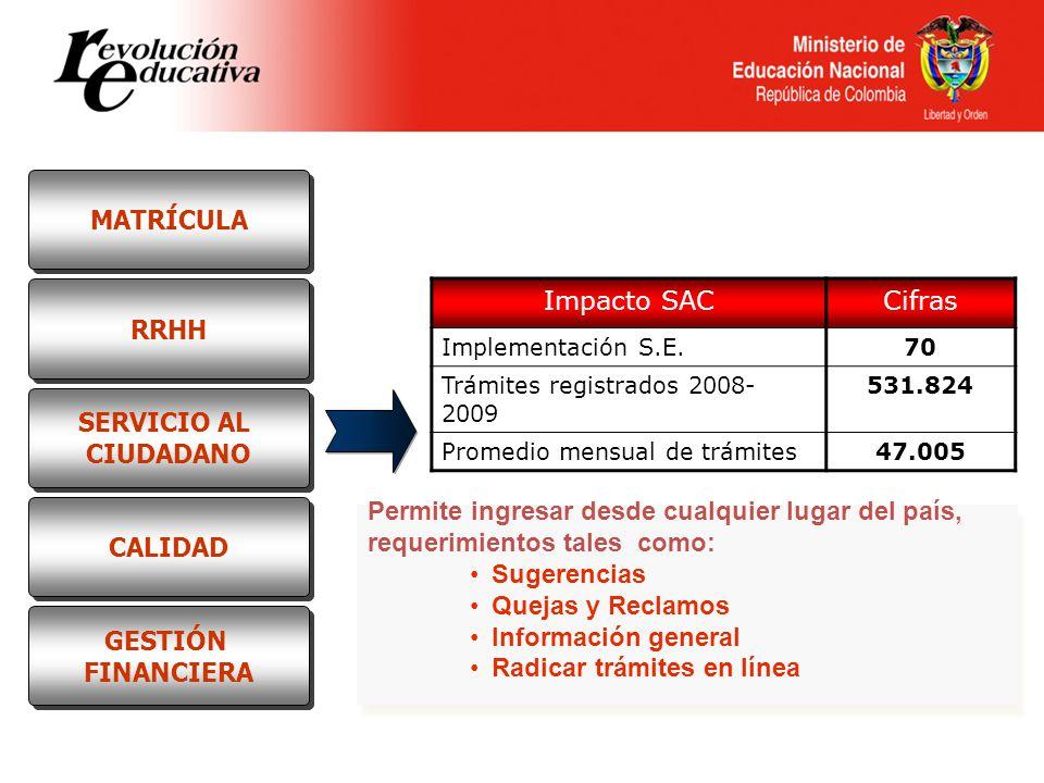 Impacto SACCifras Implementación S.E.70 Trámites registrados 2008- 2009 531.824 Promedio mensual de trámites47.005 Permite ingresar desde cualquier lu