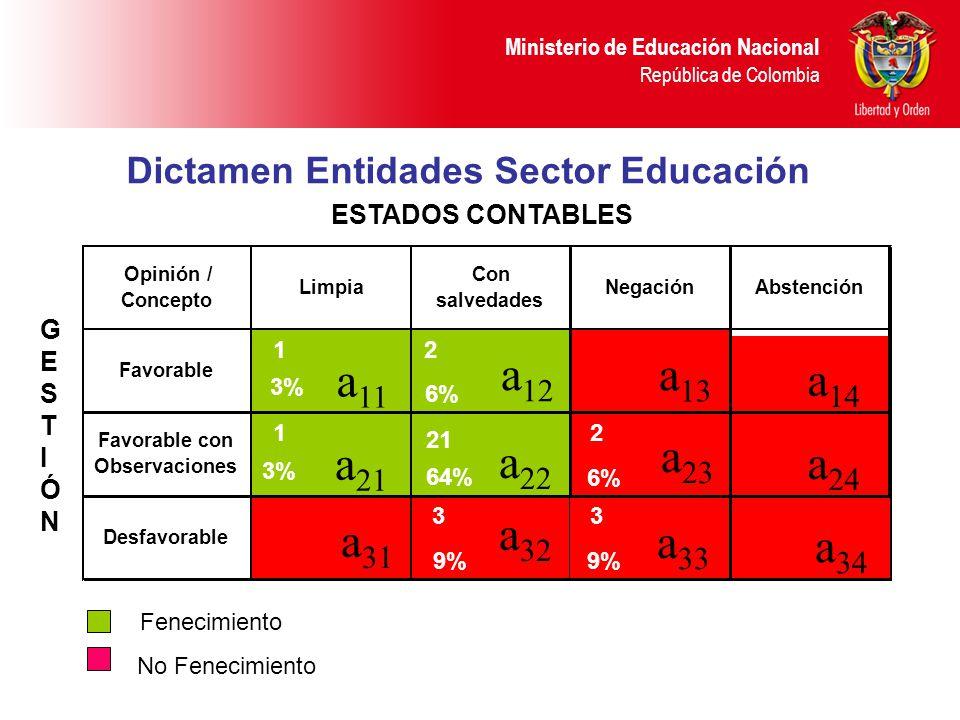 Ministerio de Educación Nacional República de Colombia Dictamen Entidades Sector Educación ESTADOS CONTABLES GESTIÓNGESTIÓN Desfavorable Favorable con