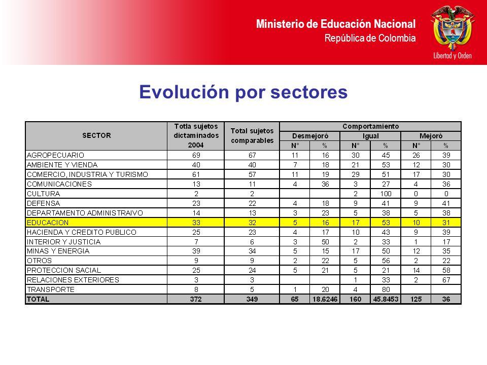 Ministerio de Educación Nacional República de Colombia Evolución por sectores