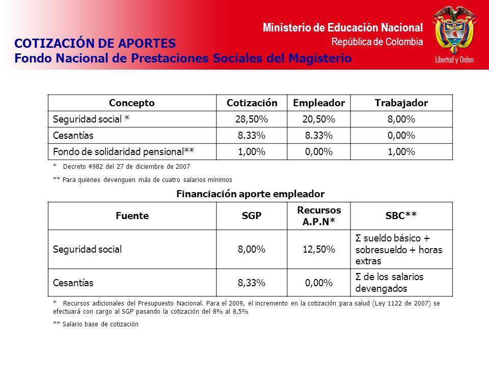 Ministerio de Educación Nacional República de Colombia COTIZACIÓN DE APORTES Fondo Nacional de Prestaciones Sociales del Magisterio ConceptoCotización