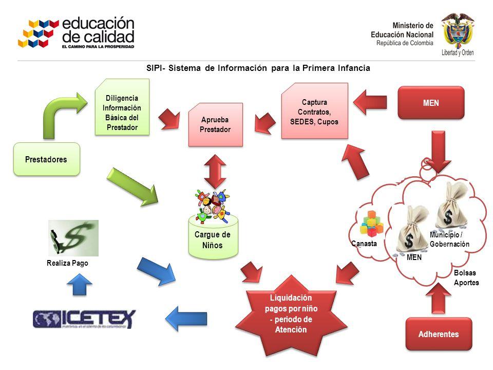 Prestadores del servicio y Agentes El Modulo de prestadores, permite la administración de la información básica de los prestadores y la relación con los contratos-convenios firmados a nivel de municipio y sedes.