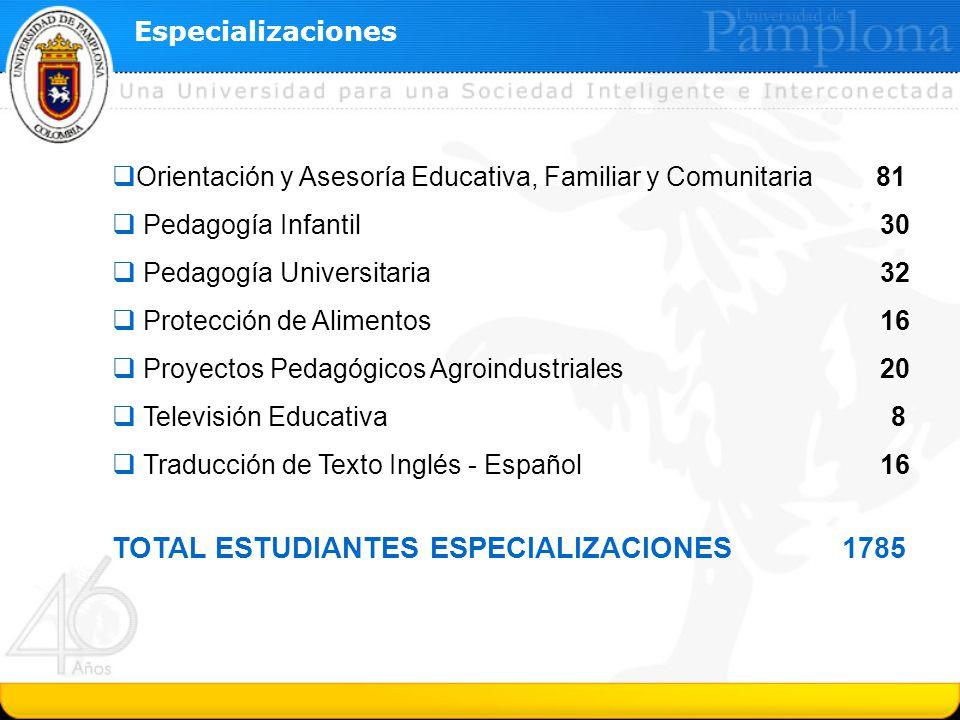 Especializaciones Orientación y Asesoría Educativa, Familiar y Comunitaria 81 Pedagogía Infantil30 Pedagogía Universitaria 32 Protección de Alimentos