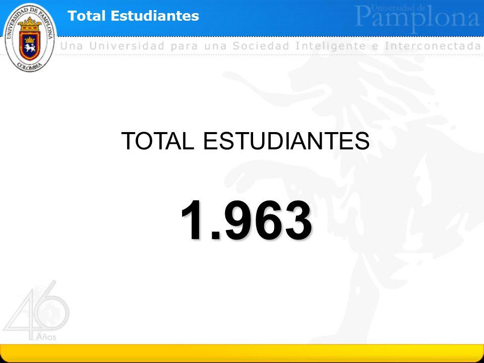 Total Estudiantes TOTAL ESTUDIANTES1.963