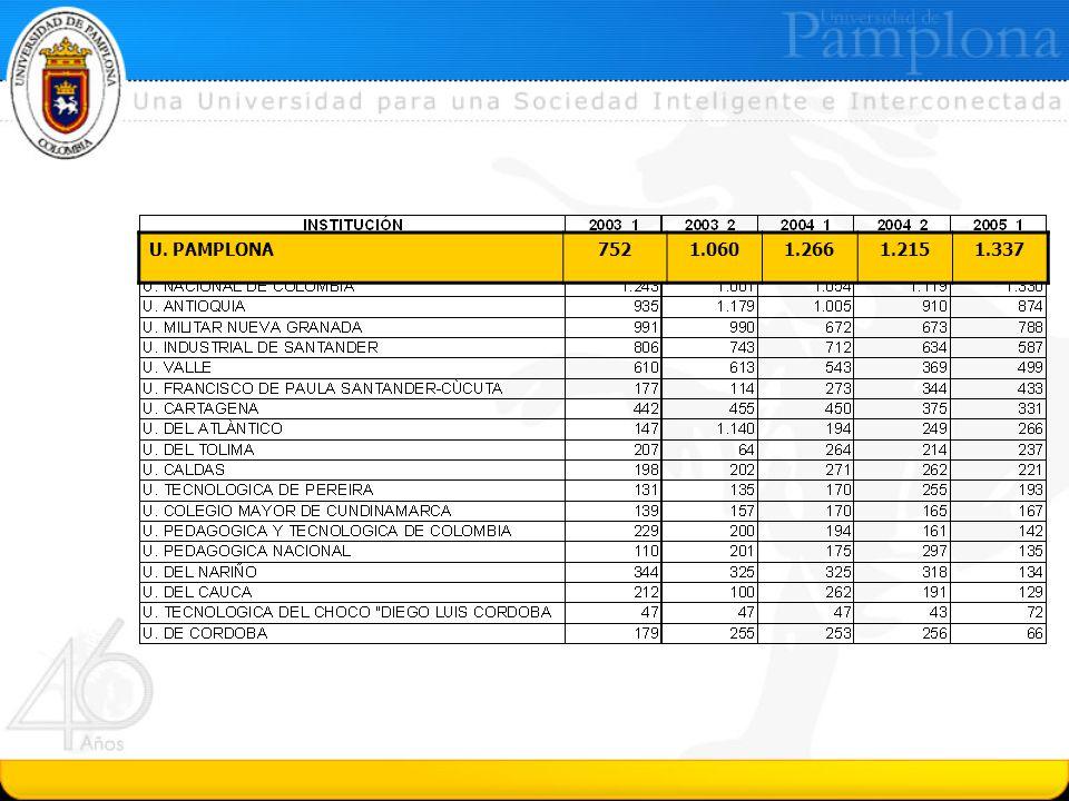 Matrícula en Programas de Maestría en las Universidades Oficiales