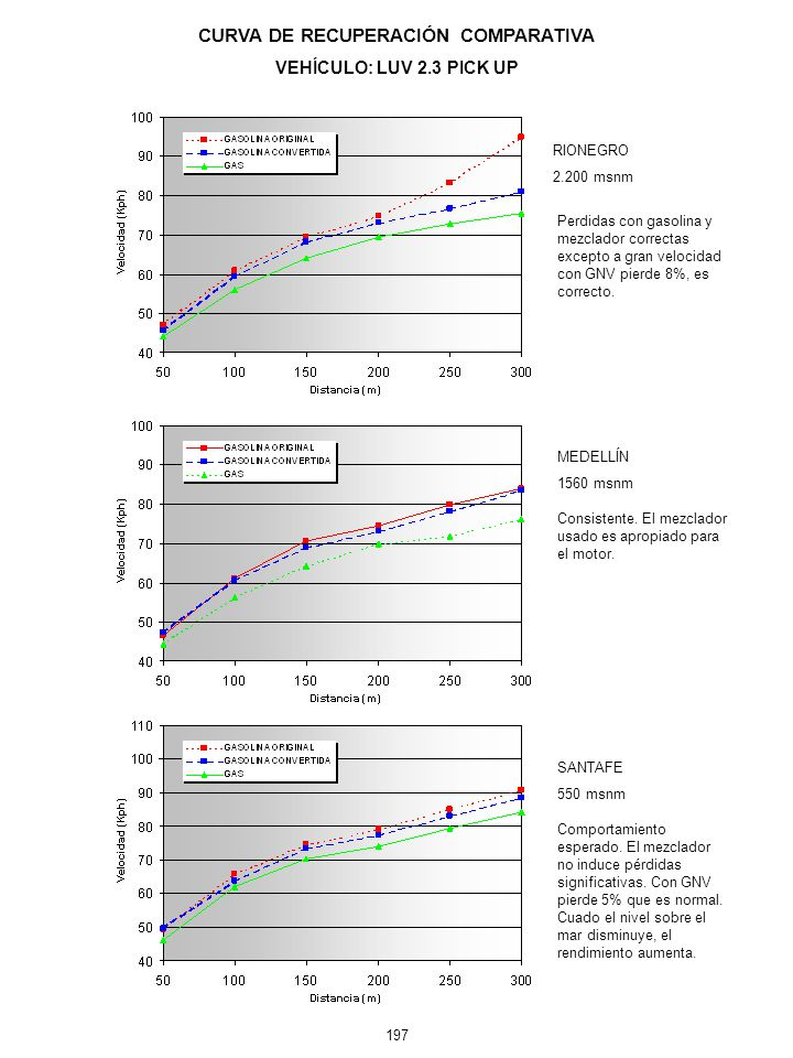CURVA DE RECUPERACIÓN COMPARATIVA VEHÍCULO: LUV 2.3 PICK UP MEDELLÍN 1560 msnm SANTAFE 550 msnm RIONEGRO 2.200 msnm Perdidas con gasolina y mezclador correctas excepto a gran velocidad con GNV pierde 8%, es correcto.