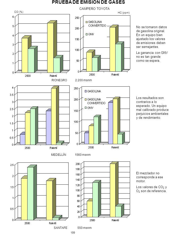 PRUEBA DE EMISIÓN DE GASES CAMPERO TOYOTA MEDELLÍN1560 msnm SANTAFE550 msnm 199 RIONEGRO2.200 msnm CO (%) HC (ppm) Los resultados son contrarios a lo