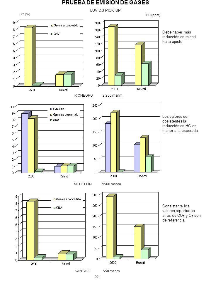 PRUEBA DE EMISIÓN DE GASES LUV 2.3 PICK UP MEDELLÍN1560 msnm SANTAFE550 msnm 201 RIONEGRO2.200 msnm CO (%) HC (ppm) Los valores son cosistentes la reducción en HC es menor a la esperada.
