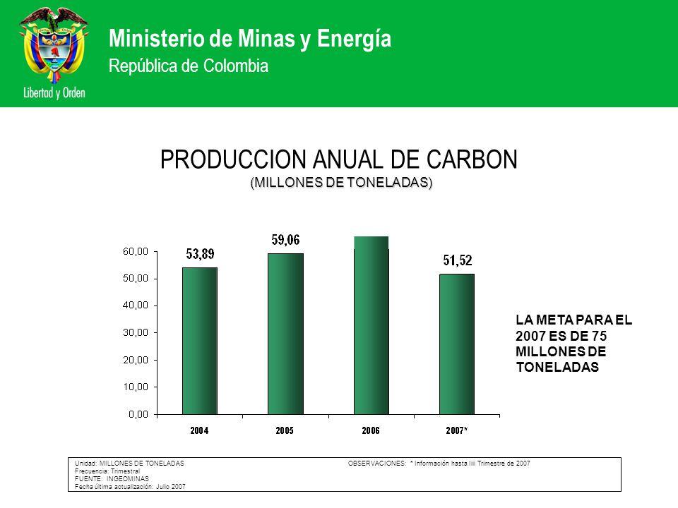 Ministerio de Minas y Energía República de Colombia (MILLONES DE TONELADAS) PRODUCCION ANUAL DE CARBON (MILLONES DE TONELADAS) Unidad: MILLONES DE TON