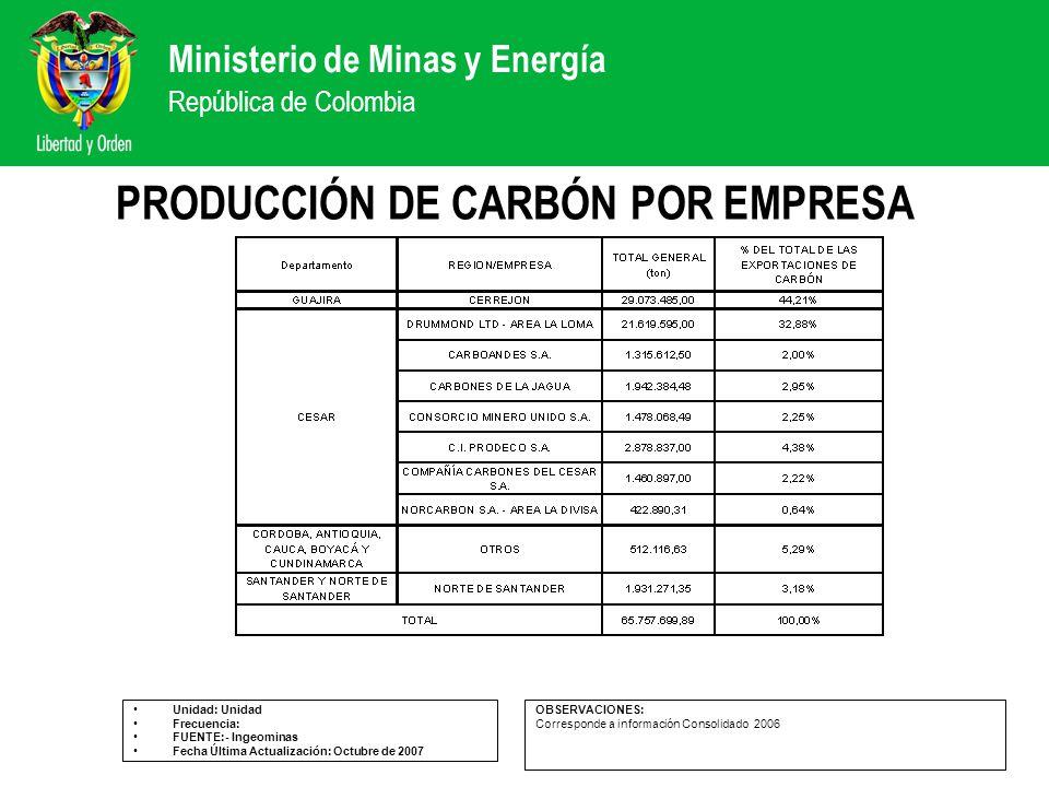 Ministerio de Minas y Energía República de Colombia PRODUCCIÓN DE CARBÓN POR EMPRESA Unidad: Unidad Frecuencia: FUENTE:- Ingeominas Fecha Última Actua