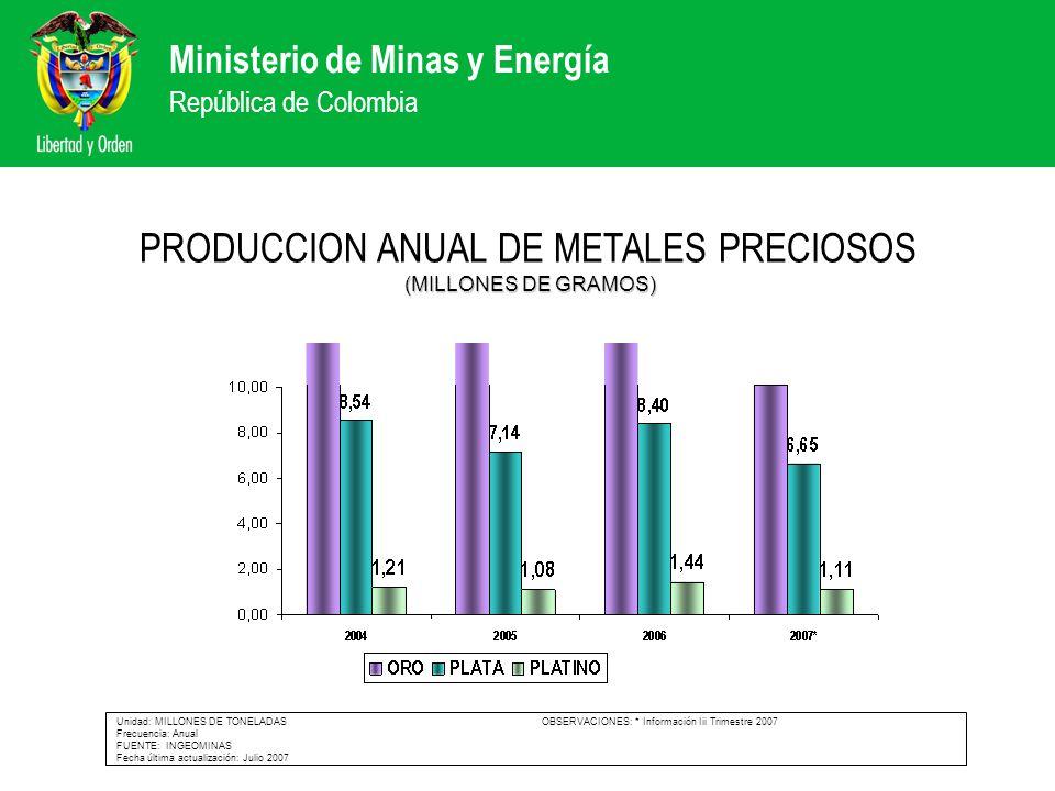 Ministerio de Minas y Energía República de Colombia (MILLONES DE GRAMOS) PRODUCCION ANUAL DE METALES PRECIOSOS (MILLONES DE GRAMOS) Unidad: MILLONES D