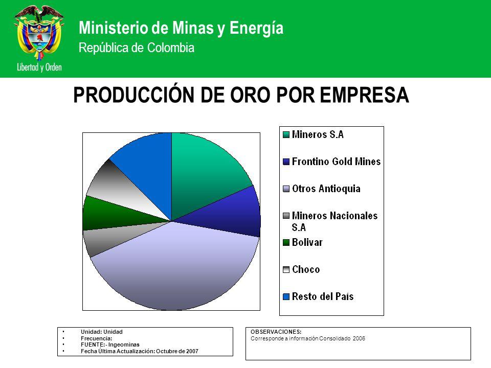 Ministerio de Minas y Energía República de Colombia PRODUCCIÓN DE ORO POR EMPRESA Unidad: Unidad Frecuencia: FUENTE:- Ingeominas Fecha Última Actualiz