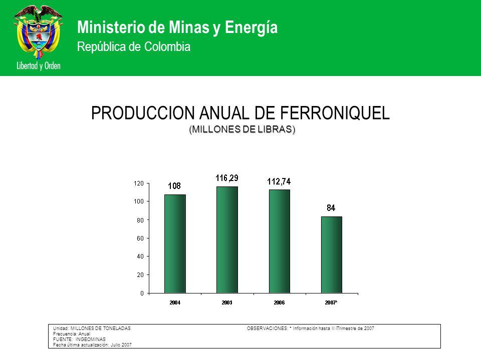 Ministerio de Minas y Energía República de Colombia (MILLONES DE LIBRAS) PRODUCCION ANUAL DE FERRONIQUEL (MILLONES DE LIBRAS) Unidad: MILLONES DE TONE