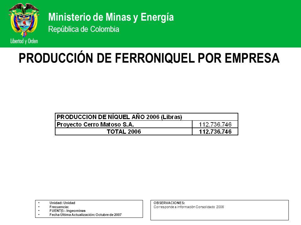 Ministerio de Minas y Energía República de Colombia PRODUCCIÓN DE FERRONIQUEL POR EMPRESA Unidad: Unidad Frecuencia: FUENTE:- Ingeominas Fecha Última