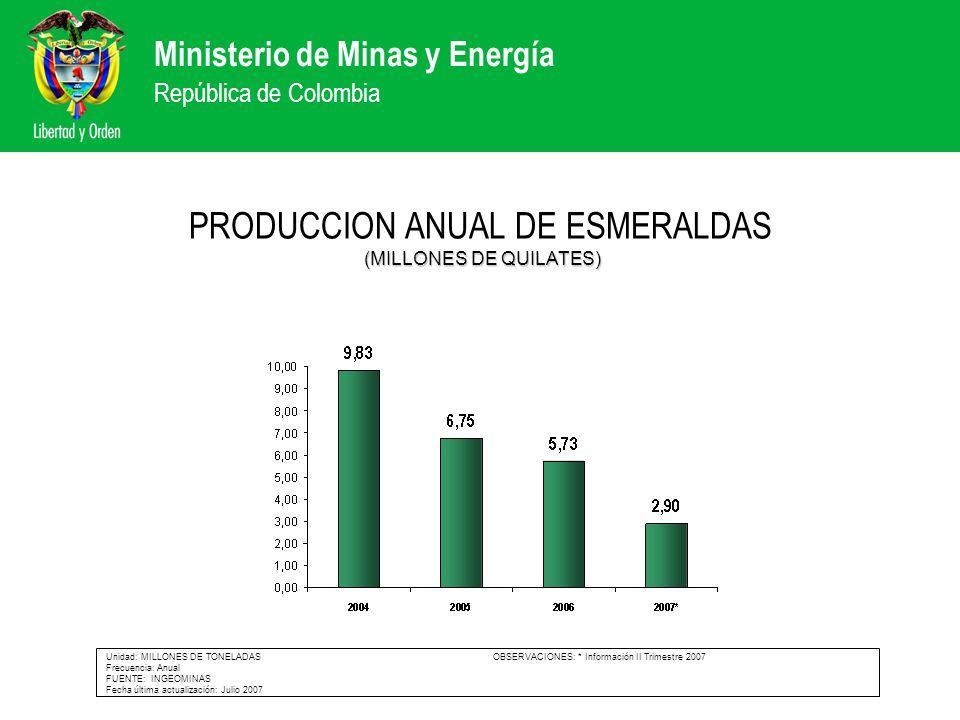 Ministerio de Minas y Energía República de Colombia (MILLONES DE QUILATES) PRODUCCION ANUAL DE ESMERALDAS (MILLONES DE QUILATES) Unidad: MILLONES DE T