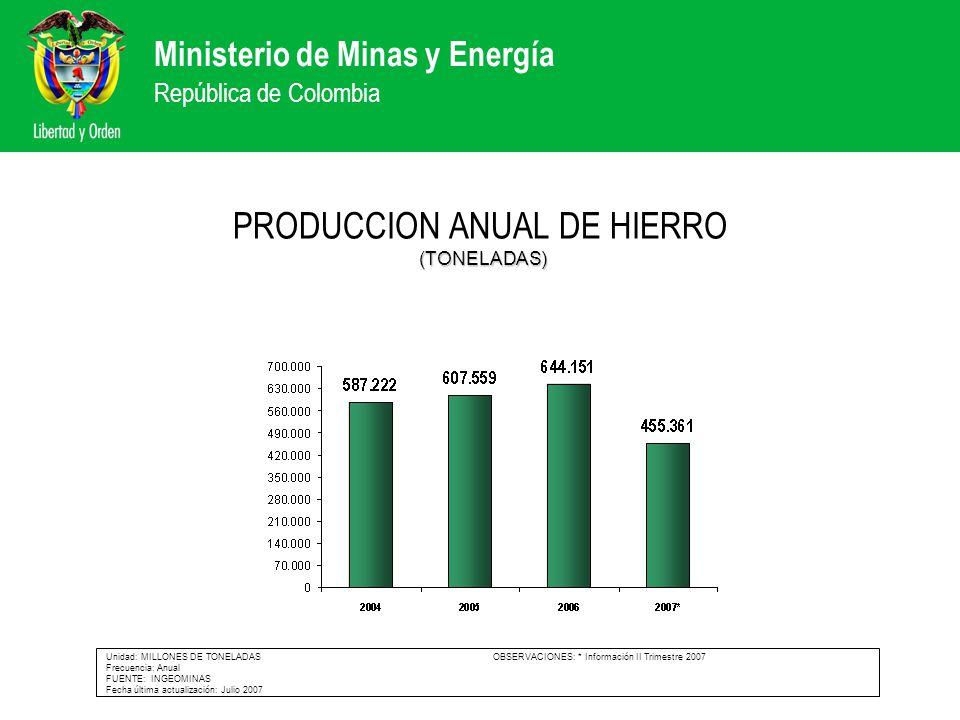 Ministerio de Minas y Energía República de Colombia (TONELADAS) PRODUCCION ANUAL DE HIERRO (TONELADAS) Unidad: MILLONES DE TONELADAS OBSERVACIONES: *