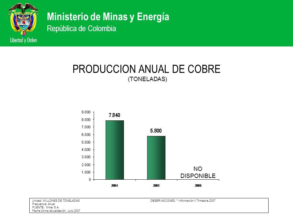 Ministerio de Minas y Energía República de Colombia (TONELADAS) PRODUCCION ANUAL DE COBRE (TONELADAS) Unidad: MILLONES DE TONELADAS OBSERVACIONES: * I