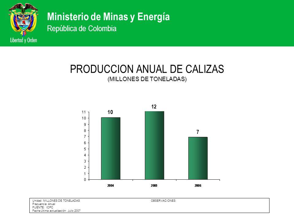 Ministerio de Minas y Energía República de Colombia (MILLONES DE TONELADAS) PRODUCCION ANUAL DE CALIZAS (MILLONES DE TONELADAS) Unidad: MILLONES DE TO