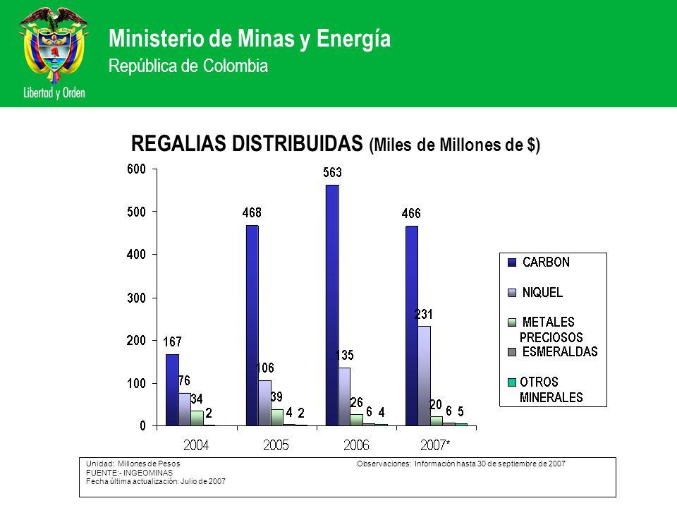 Ministerio de Minas y Energía República de Colombia REGALIAS DISTRIBUIDAS (Miles de Millones de $) Unidad: Millones de PesosObservaciones: Información