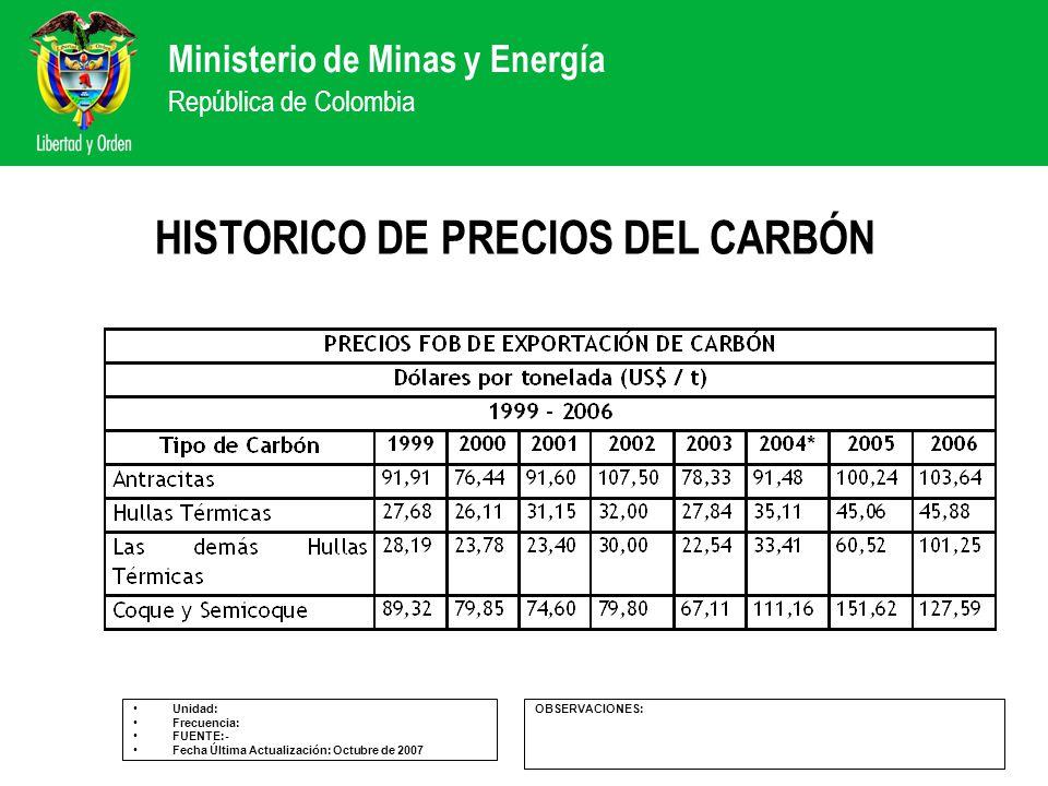 Ministerio de Minas y Energía República de Colombia HISTORICO DE PRECIOS DEL CARBÓN Unidad: Frecuencia: FUENTE:- Fecha Última Actualización: Octubre d