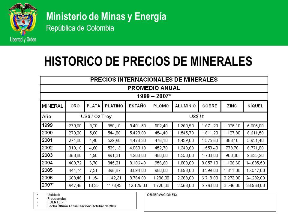 Ministerio de Minas y Energía República de Colombia HISTORICO DE PRECIOS DE MINERALES Unidad: Frecuencia: FUENTE:- Fecha Última Actualización: Octubre