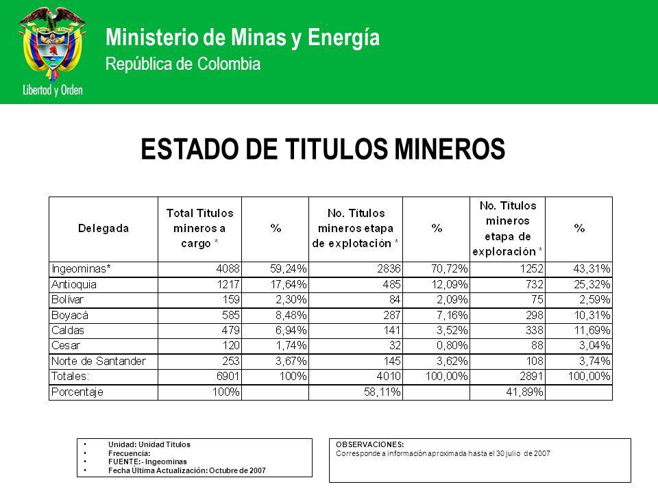 Ministerio de Minas y Energía República de Colombia ESTADO DE TITULOS MINEROS Unidad: Unidad Titulos Frecuencia: FUENTE:- Ingeominas Fecha Última Actu