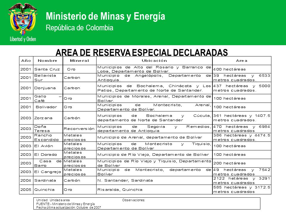 Ministerio de Minas y Energía República de Colombia AREA DE RESERVA ESPECIAL DECLARADAS Unidad: Unidad a areaObservaciones: FUENTE:- Ministerio de Min