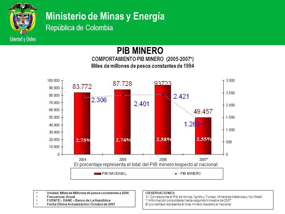 Ministerio de Minas y Energía República de Colombia PIB MINERO Unidad: Miles de Millones de pesos constantes a 2006 Frecuencia: Anual FUENTE:- DANE –