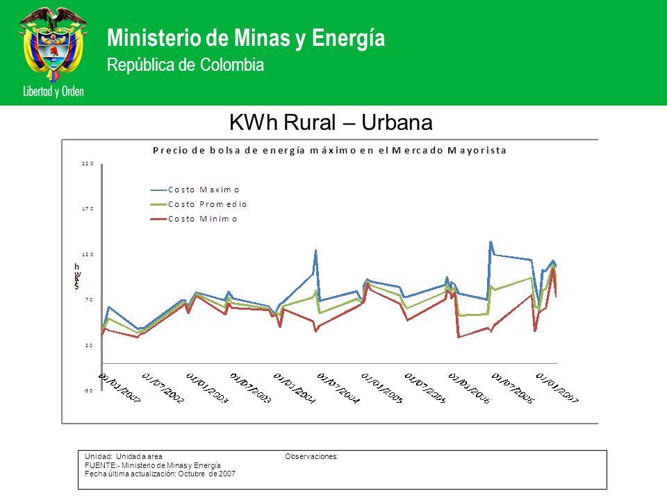 Ministerio de Minas y Energía República de Colombia KWh Rural – Urbana Unidad: Unidad a areaObservaciones: FUENTE:- Ministerio de Minas y Energía Fech