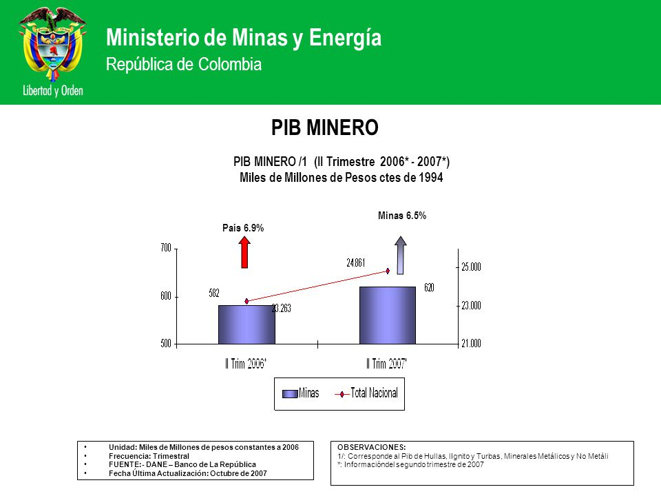 Ministerio de Minas y Energía República de Colombia PIB MINERO Unidad: Miles de Millones de pesos constantes a 2006 Frecuencia: Trimestral FUENTE:- DA